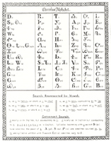 PHOTO: The Cherokee alphabet